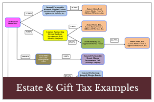 Estate-and-gift-tax-examples-thumbnail